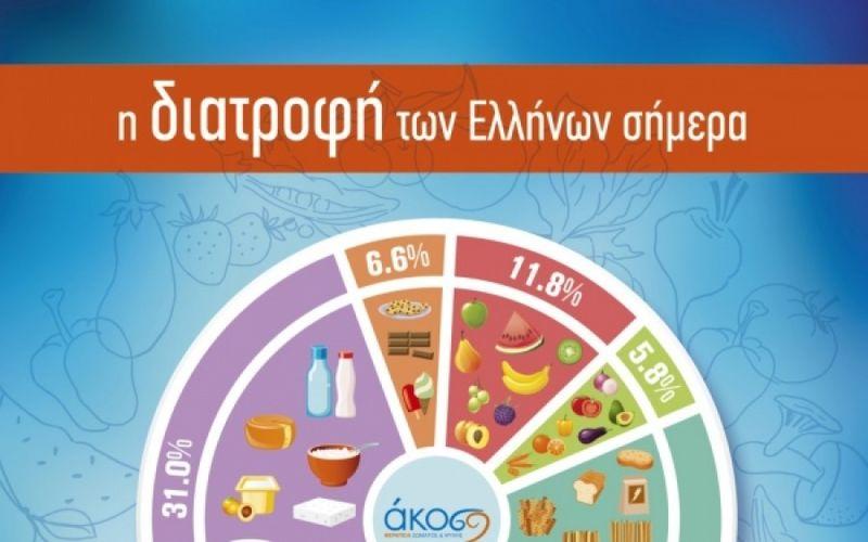 Έρευνα ΑΚΟΣ για τη Διατροφή